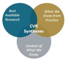 Venn diagram indicating that CVR Syntheses combines the best available research with what we know from practice and the context of what we know