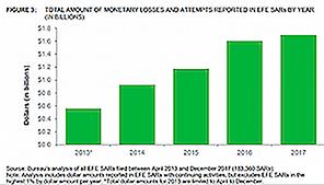 SARs Activity Graph